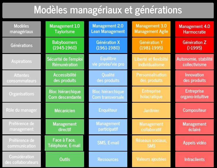 évolution du management