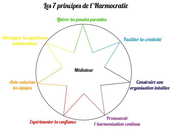principes harmocratie