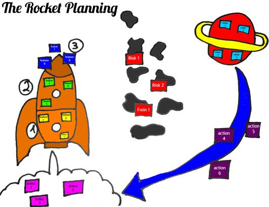 rocket planning